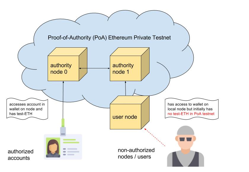 ethereum – Blockchainers